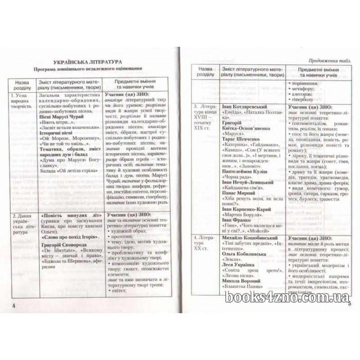 Міні-конспекти авраменко pdf